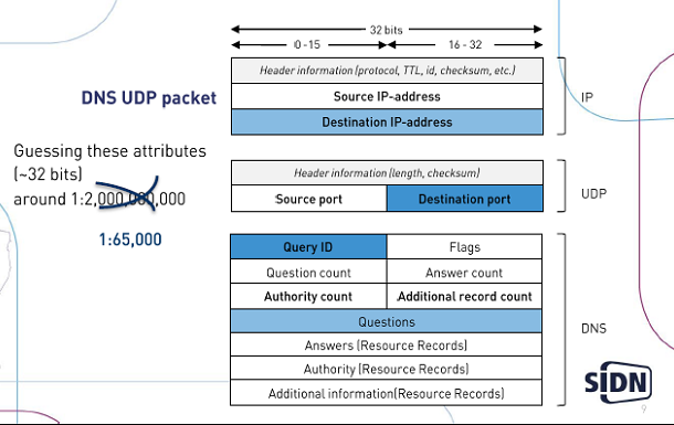 File:Dnssec-udppacket.png