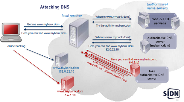 File:Dnssec-attackingdns1.png